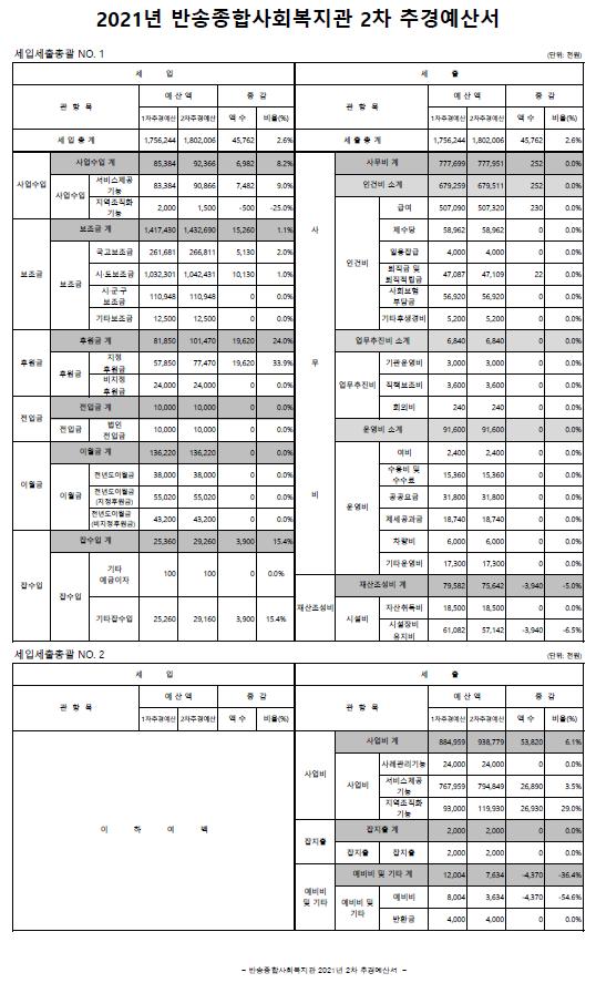 2021년_반송종합사회복지관 2차 추경예산.PNG