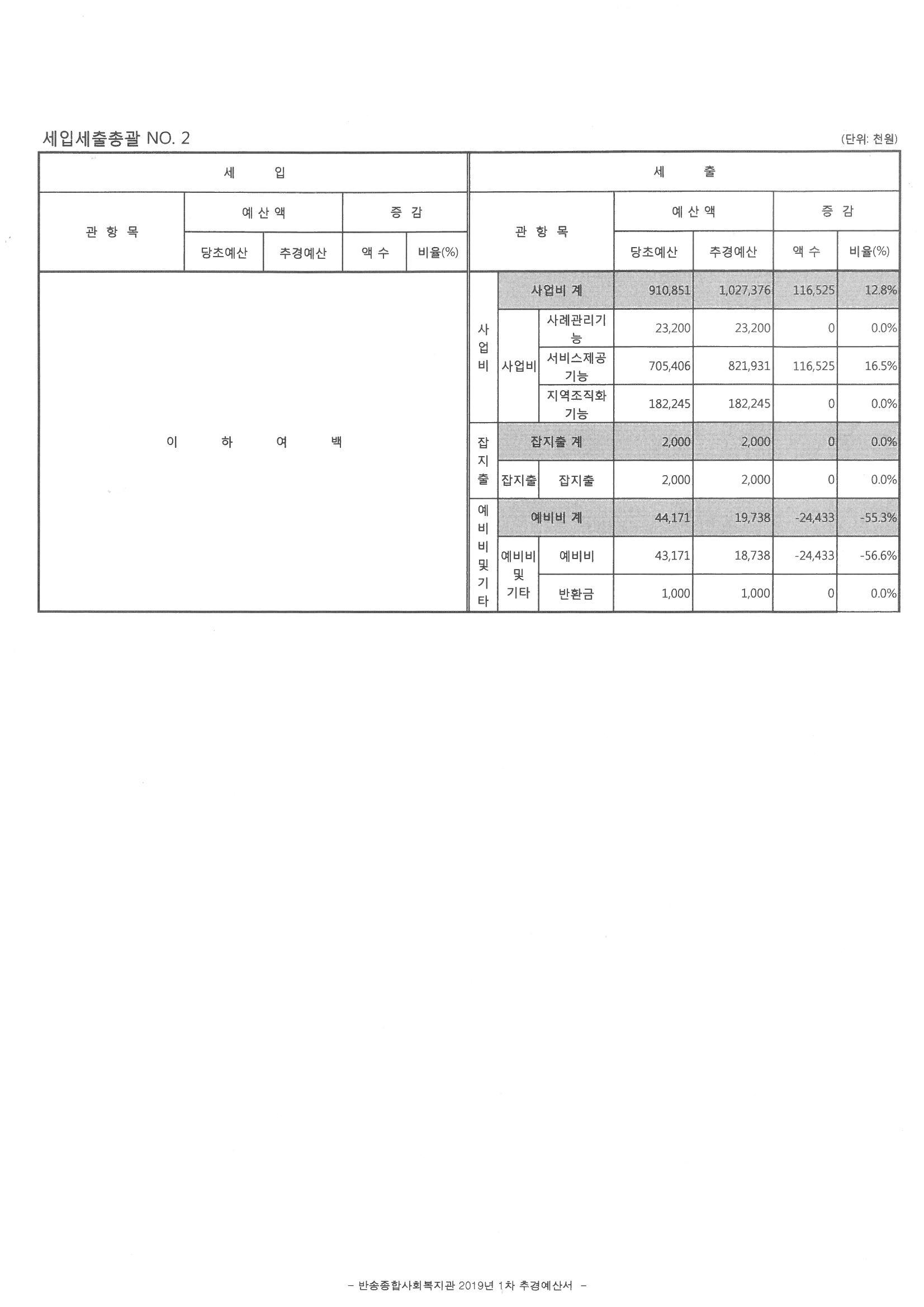 2019년_반송종합사회복지관 1차 추경 공시(2).jpg