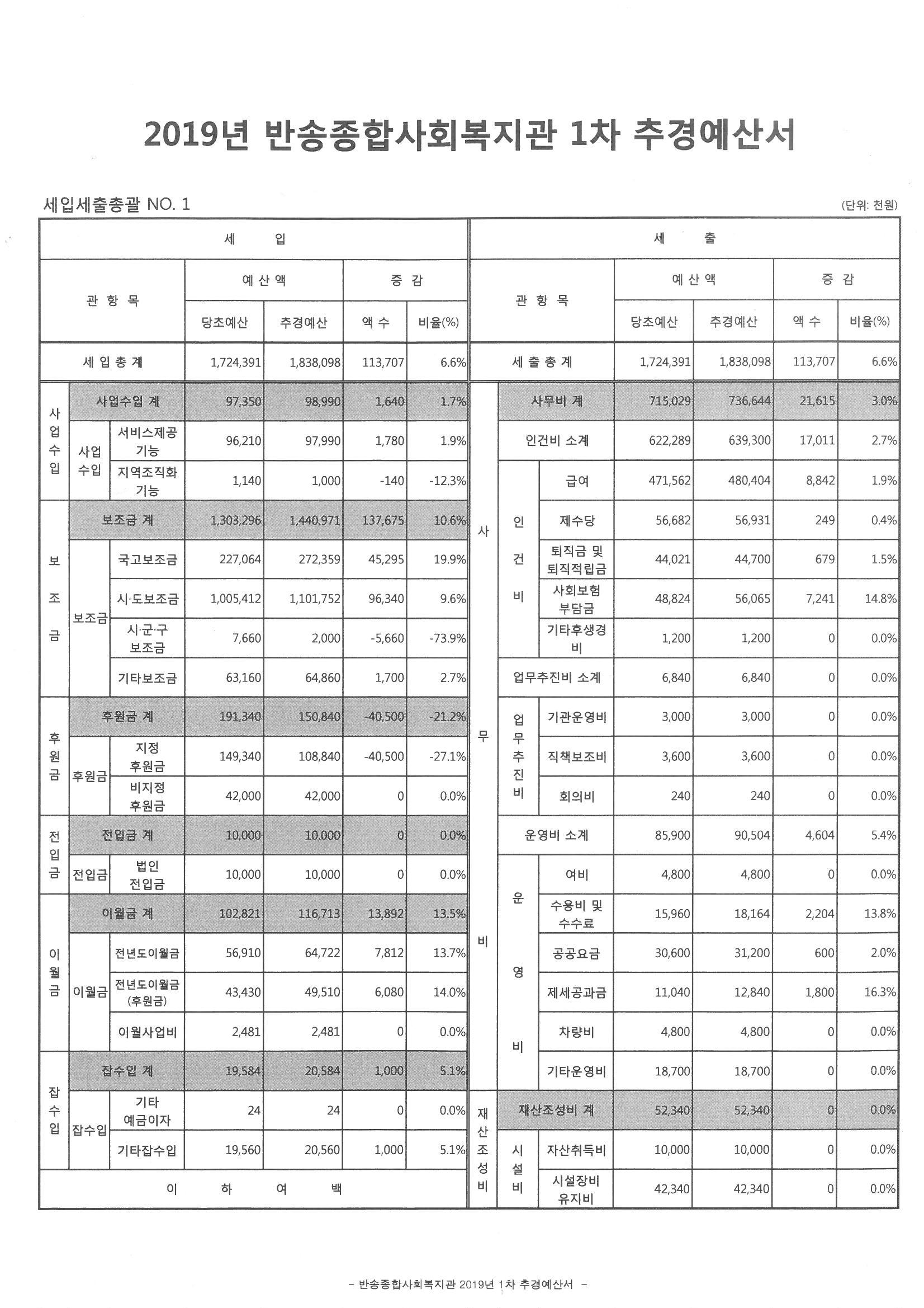 2019년_반송종합사회복지관 1차 추경 공시(1).jpg