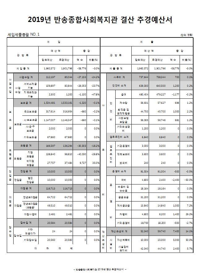 2019년_반송종합사회복지관 2019년 결산 추경-1.JPG