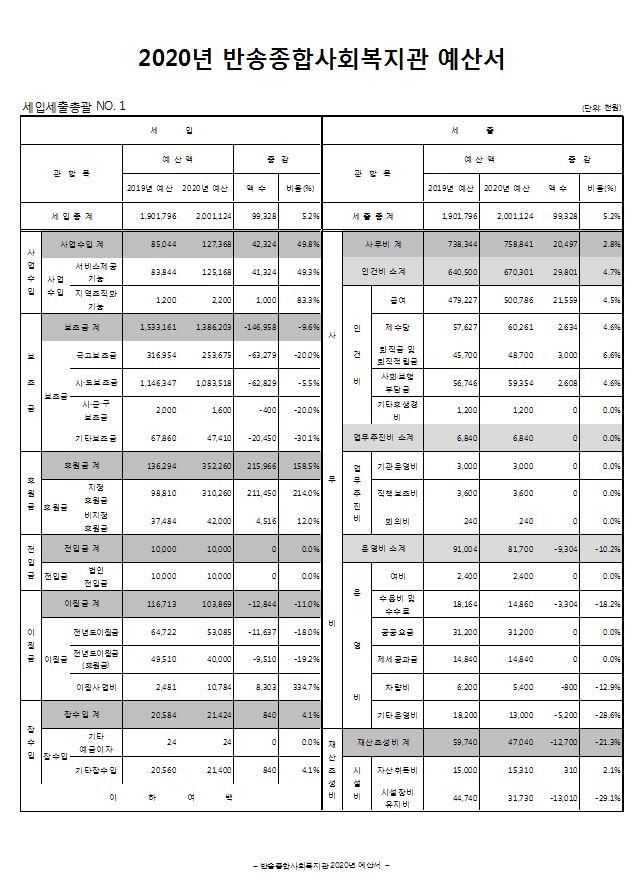 2020년_반송종합사회복지관 예산서-1.JPG