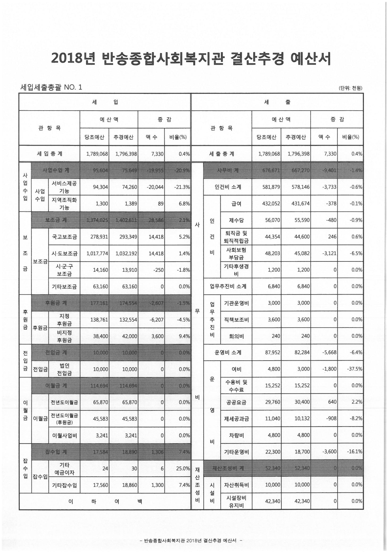 2018년_반송종합사회복지관 결산추경 예산(세입, 세출 총괄-1).jpg