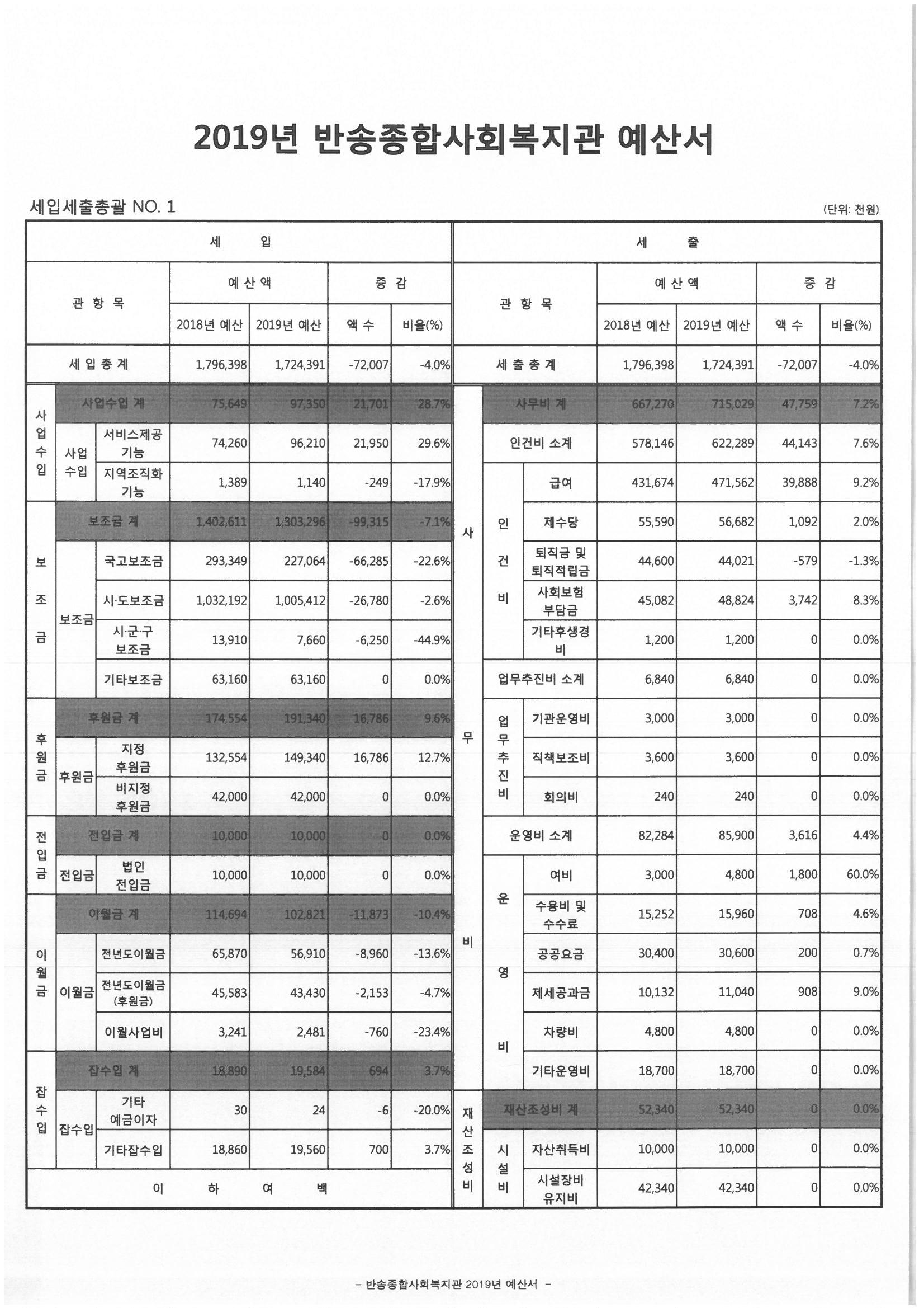 2019년_반송종합사회복지관 예산(세입, 세출 총괄-1).jpg