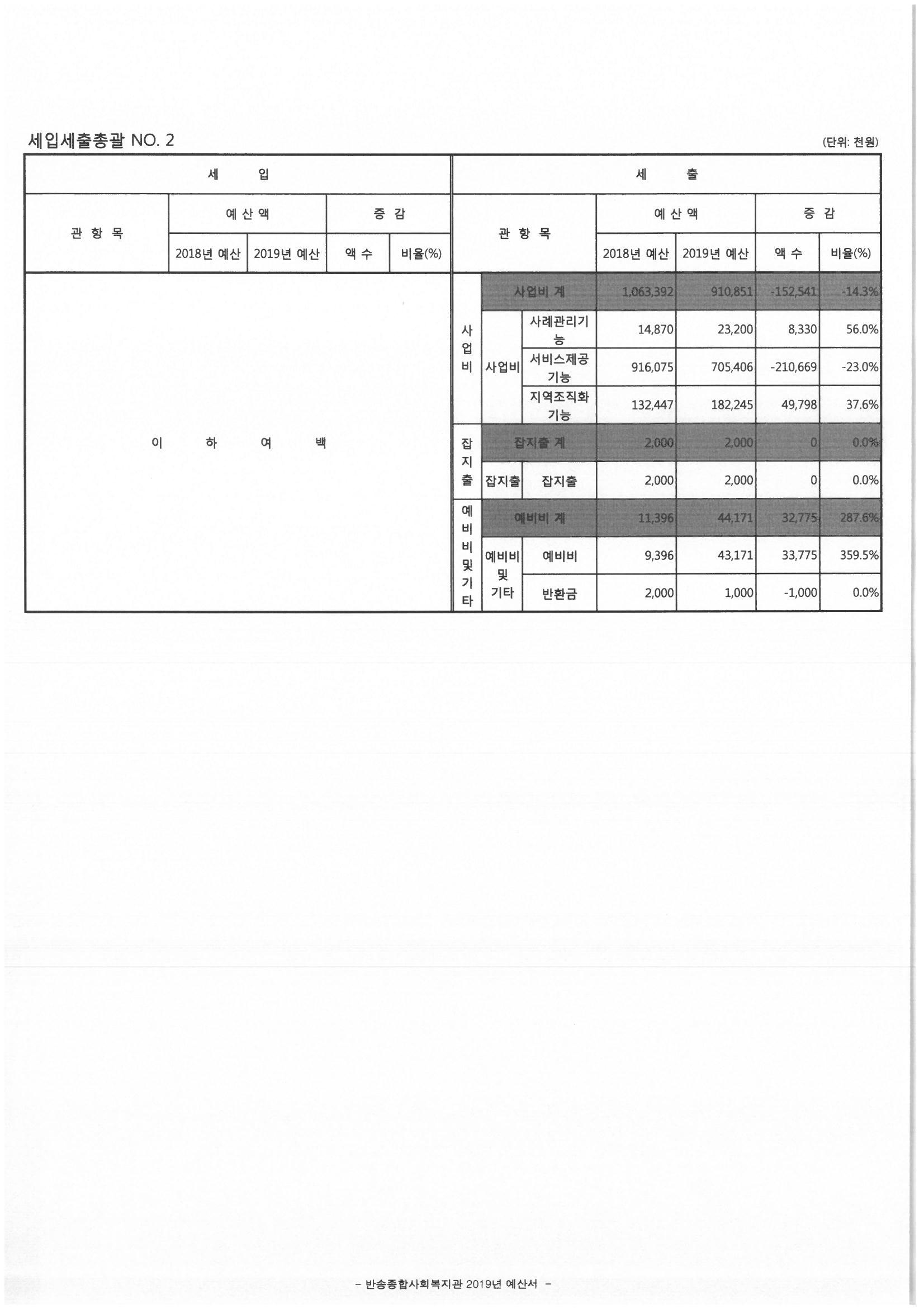 2019년_반송종합사회복지관 예산(세입, 세출 총괄-2).jpg